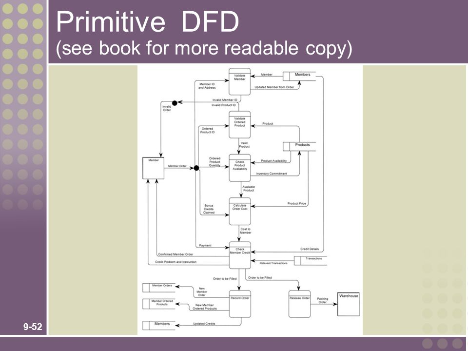 9-52 Primitive DFD (see book for more readable copy)