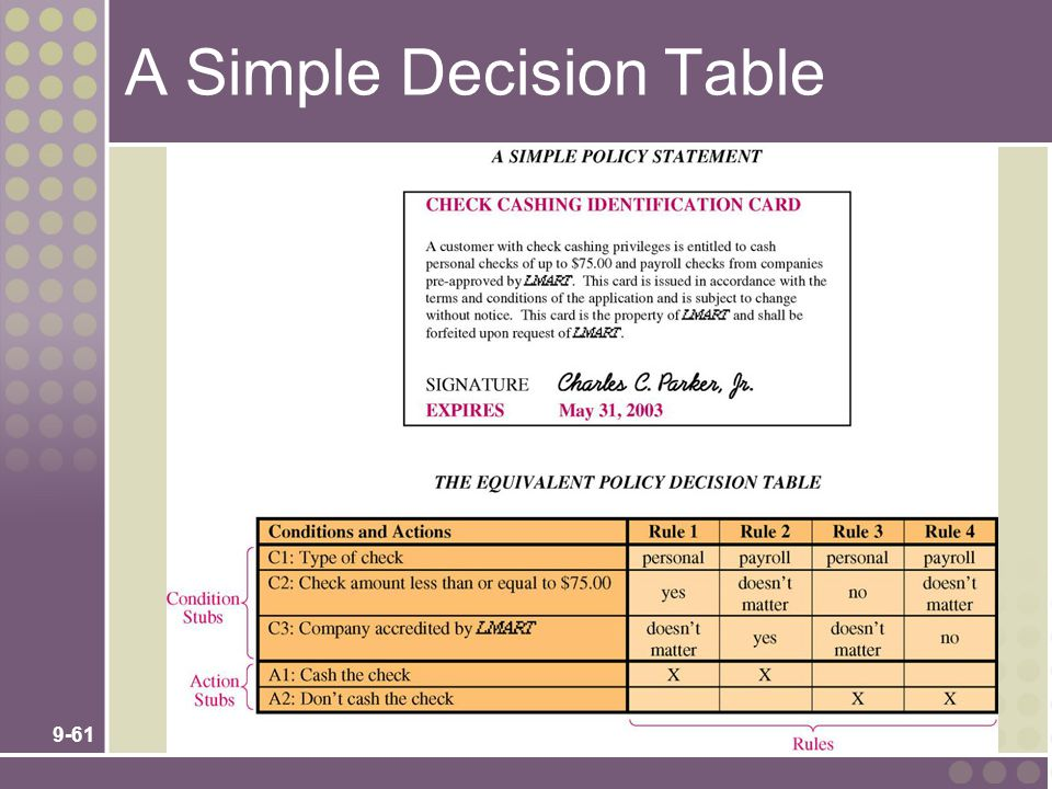 9-61 A Simple Decision Table