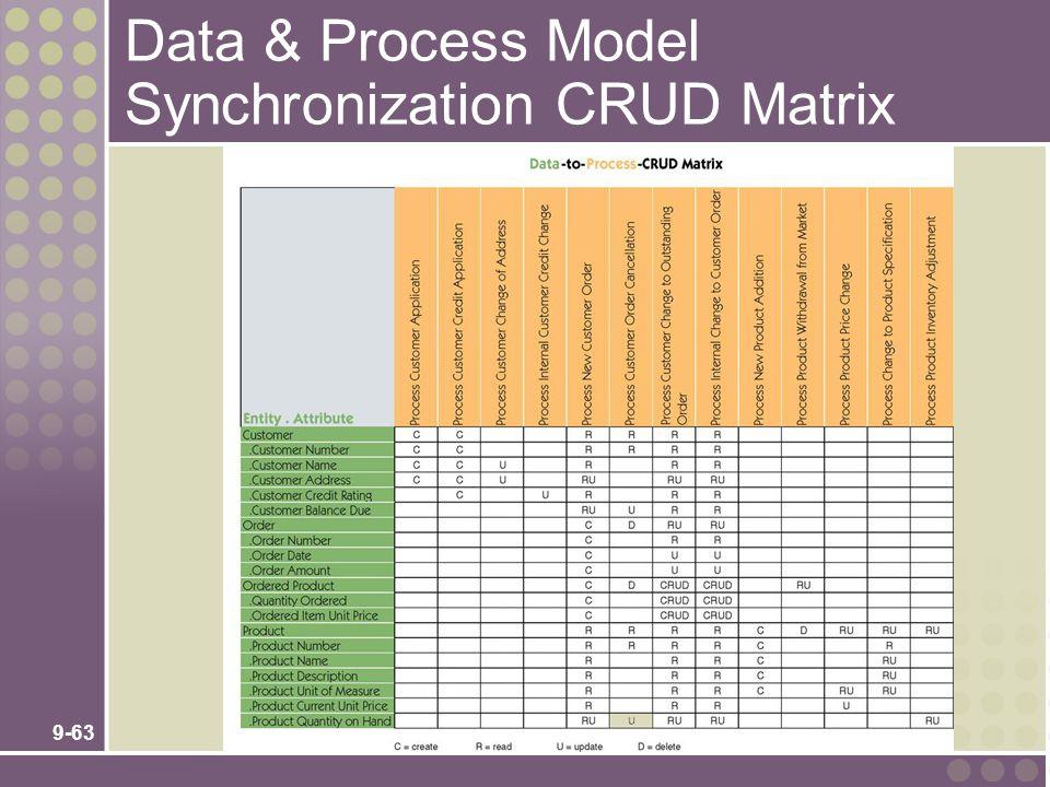 9-63 Data & Process Model Synchronization CRUD Matrix