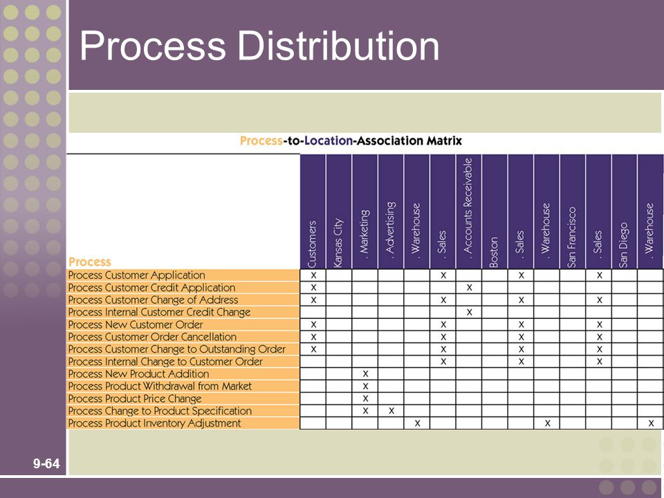 9-64 Process Distribution