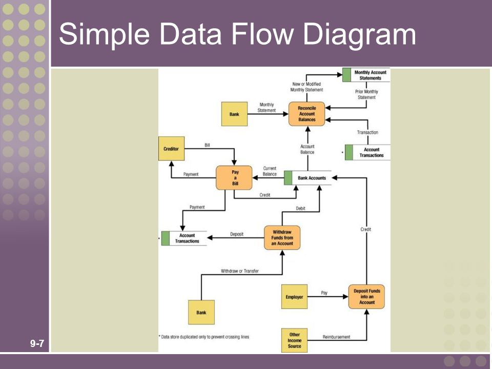 9-8 Differences Between DFDs and Flowcharts Processes on DFDs can operate in parallel (at- the-same-time) Processes on flowcharts execute one at a time DFDs show the flow of data through a system Flowcharts show the flow of control (sequence and transfer of control) Processes on a DFD can have dramatically different timing (daily, weekly, on demand) Processes on flowcharts are part of a single program with consistent timing