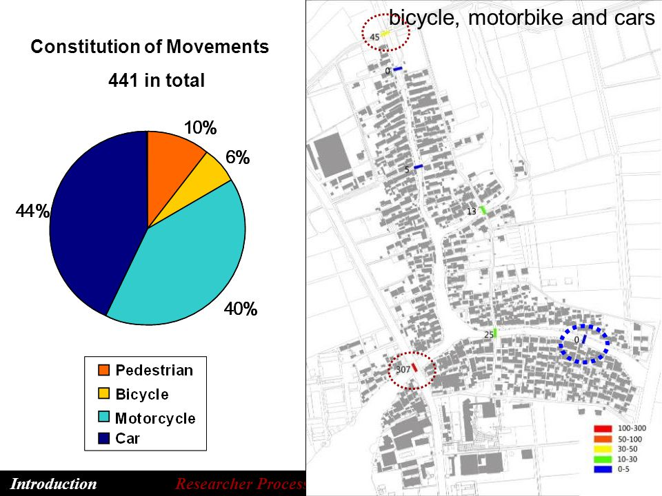 Introduction Researcher Process Results Discussion bicycle, motorbike and cars Constitution of Movements 441 in total