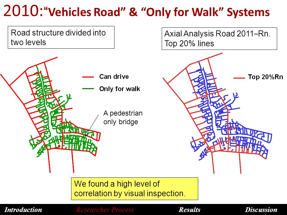 2010: Vehicles Road & Only for Walk Systems Axial Analysis Road 2011 – Rn.