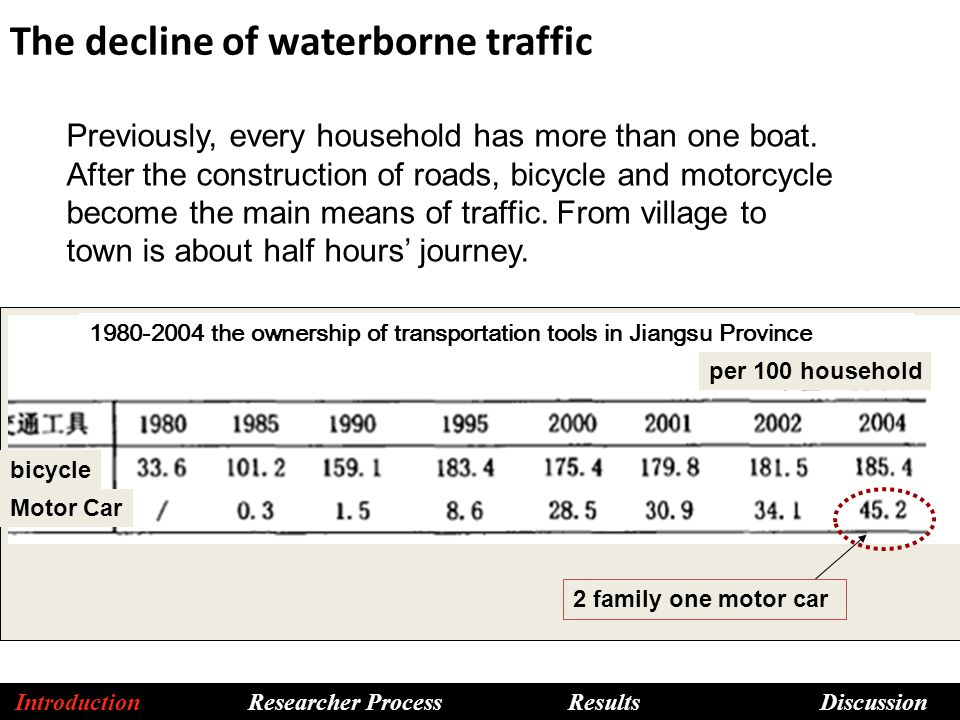 The decline of waterborne traffic Previously, every household has more than one boat.