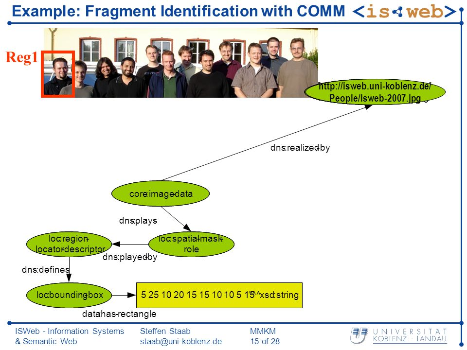 ISWeb - Information Systems & Semantic Web Steffen Staab staab@uni-koblenz.de MMKM 15 of 28 Reg1 Example: Fragment Identification with COMM http://isw