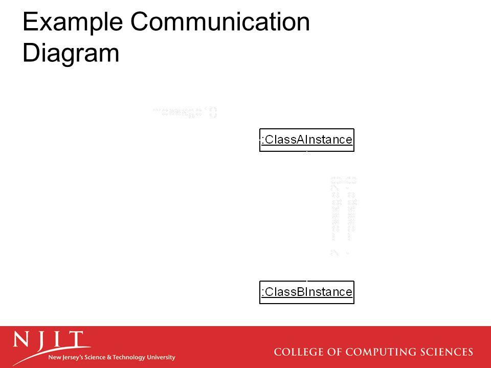 Example Communication Diagram