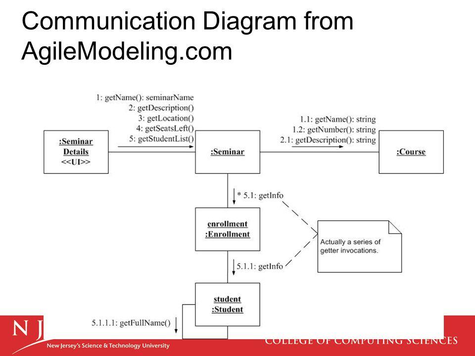 Communication Diagram from AgileModeling.com