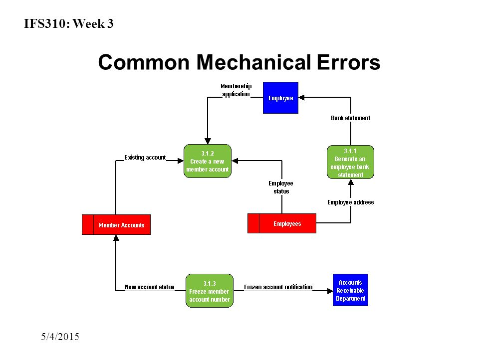 IFS310: Week 3 5/4/2015 Common Mechanical Errors