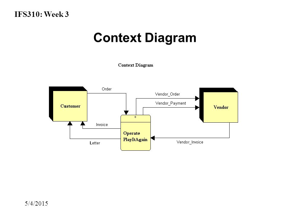 IFS310: Week 3 5/4/2015 Context Diagram