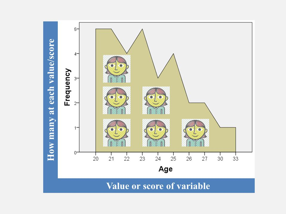 How many at each value/score Value or score of variable