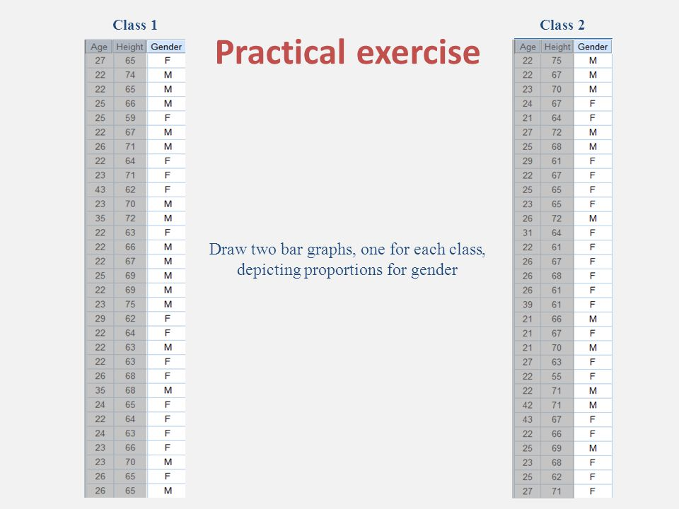 Class 1Class 2 Draw two bar graphs, one for each class, depicting proportions for gender Practical exercise