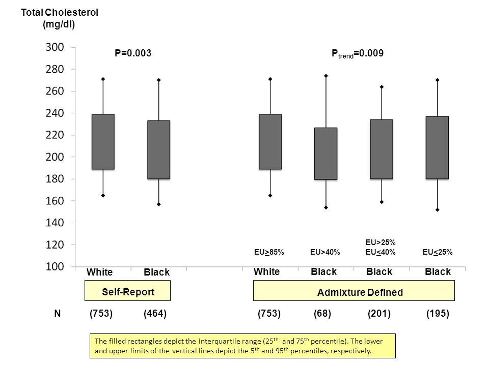 White Self-Report Black WhiteBlack Admixture Defined EU>85%EU>40% EU>25% EU<40%EU<25% Total Cholesterol (mg/dl) N (753) (464) (753) (68) (201) (195) P=0.003P trend =0.009 The filled rectangles depict the interquartile range (25 th and 75 th percentile).