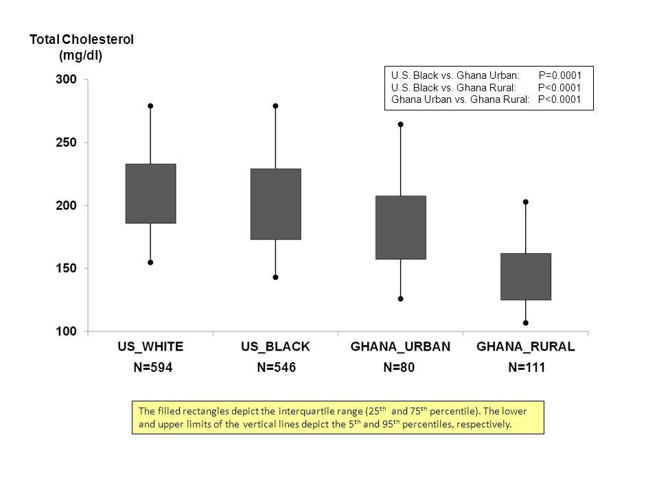 Total Cholesterol (mg/dl) N=594N=546N=80N=111 U.S.