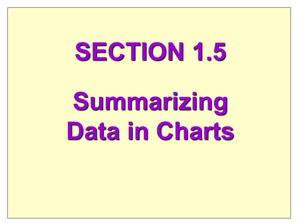 SECTION 1.5 Summarizing Data in Charts