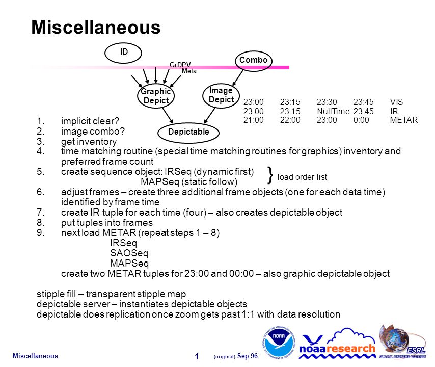 Miscellaneous (original) Sep 96 1 1.implicit clear.