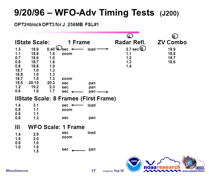 Miscellaneous (original) Sep 96 17 secload zoom 9/20/96 – WFO-Adv Timing Tests (J200) OPT2=block OPT3 for J 256MB FSL#1 IState Scale:1 FrameRadar Refl.ZV Combo IIState Scale: 8 Frames (First Frame) IIIWFO Scale: 1 Frame 1.318.96:402.718.9 1.118.81.51.118.8 0.718.61.01.218.7 0.818.71.81.318.6 0.818.81.01.4 18.71.01.3 18.81.01.3 18.71.01.3 18.520:1520.3 1.219.22.3 0.61.61.7 1.43.1 0.81.1 0.81.3 1.42.9 1.52.0 0.91.0 1.01.9 1.5 BA A sec B zoom secpan secload zoom secpan secload zoom secpan