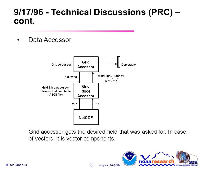Miscellaneous (original) Sep 96 8 9/17/96 - Technical Discussions (PRC) – cont.
