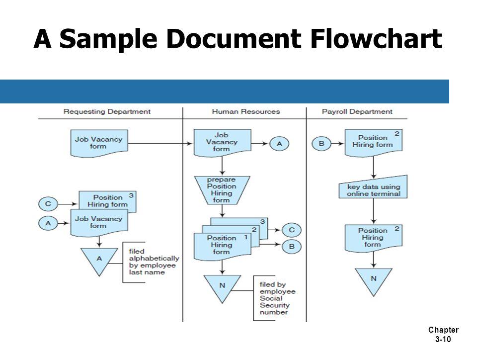 Chapter 3-10 A Sample Document Flowchart