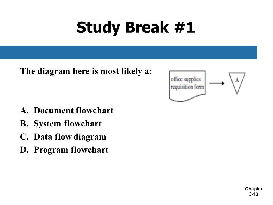 Chapter 3-13 The diagram here is most likely a: A.Document flowchart B.System flowchart C.Data flow diagram D.Program flowchart Study Break #1