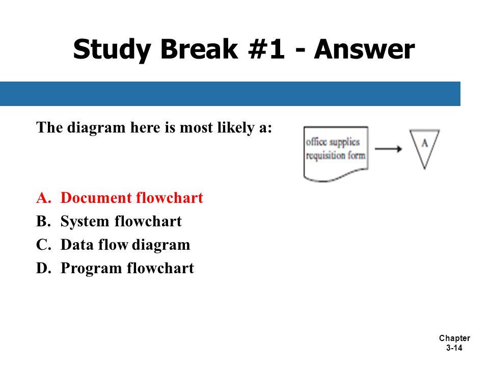 Chapter 3-14 The diagram here is most likely a: A.Document flowchart B.System flowchart C.Data flow diagram D.Program flowchart Study Break #1 - Answe