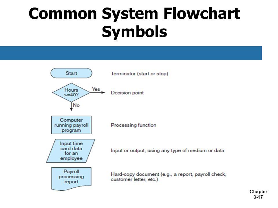 Chapter 3-17 Common System Flowchart Symbols