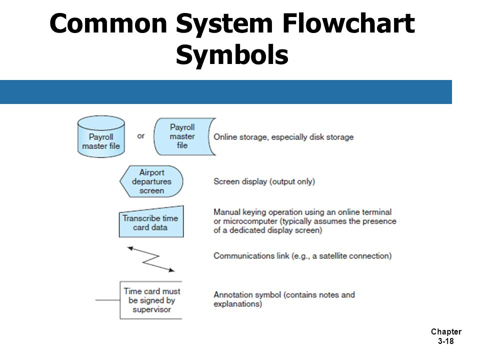 Chapter 3-18 Common System Flowchart Symbols