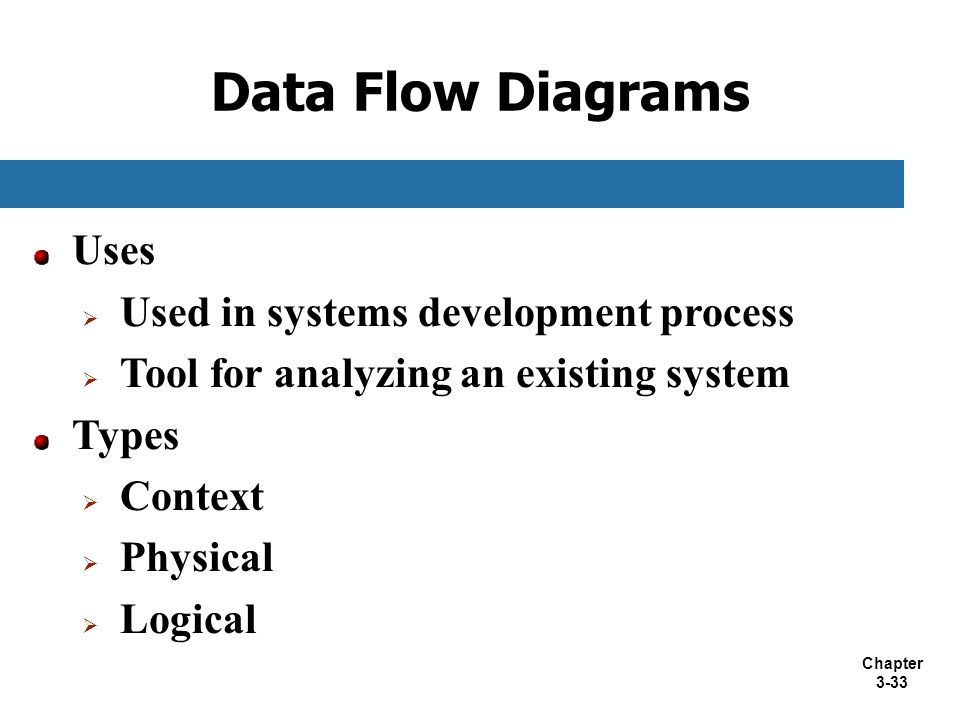 Chapter 3-33 Uses  Used in systems development process  Tool for analyzing an existing system Types  Context  Physical  Logical Data Flow Diagram