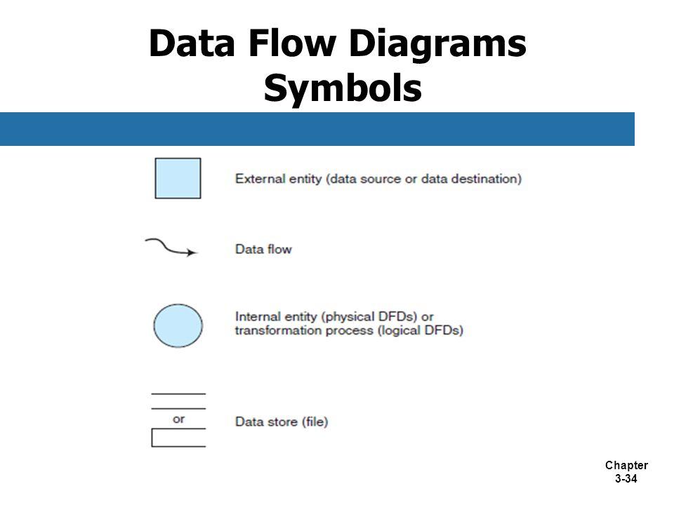 Chapter 3-34 Data Flow Diagrams Symbols
