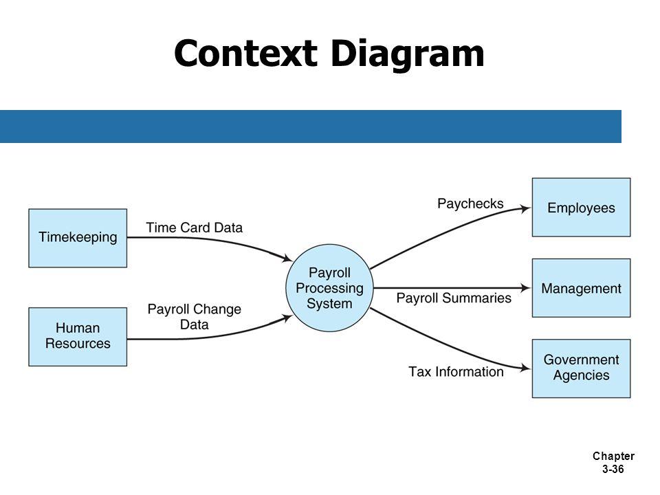 Chapter 3-36 Context Diagram