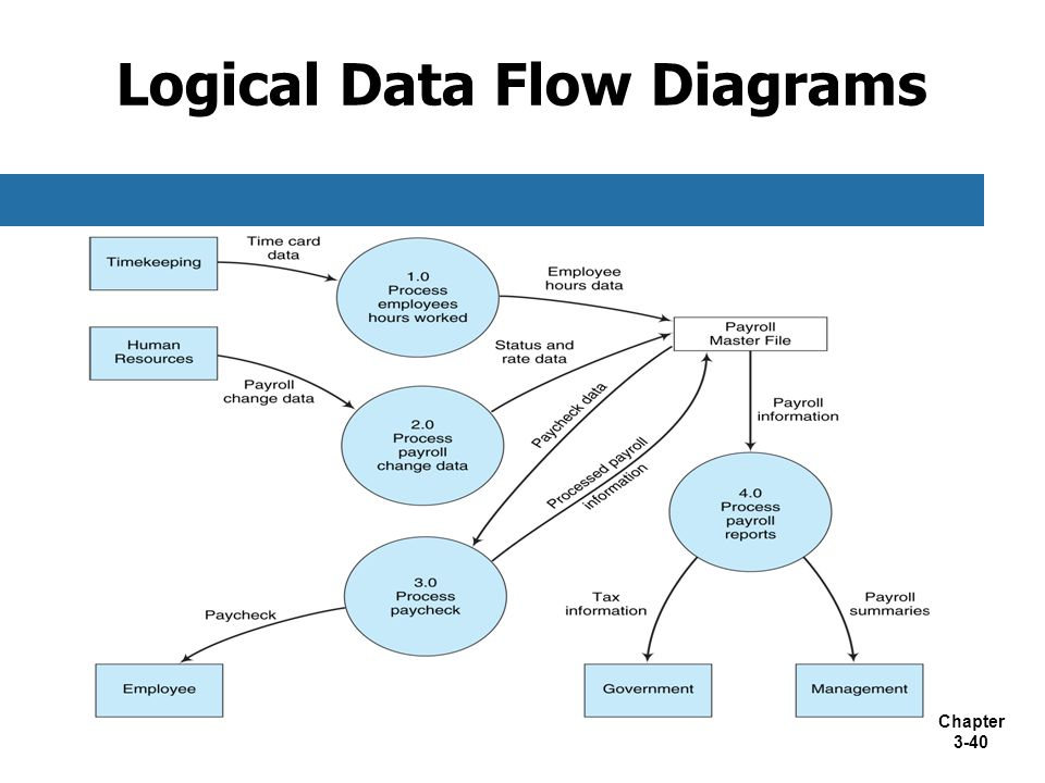 Chapter 3-40 Logical Data Flow Diagrams