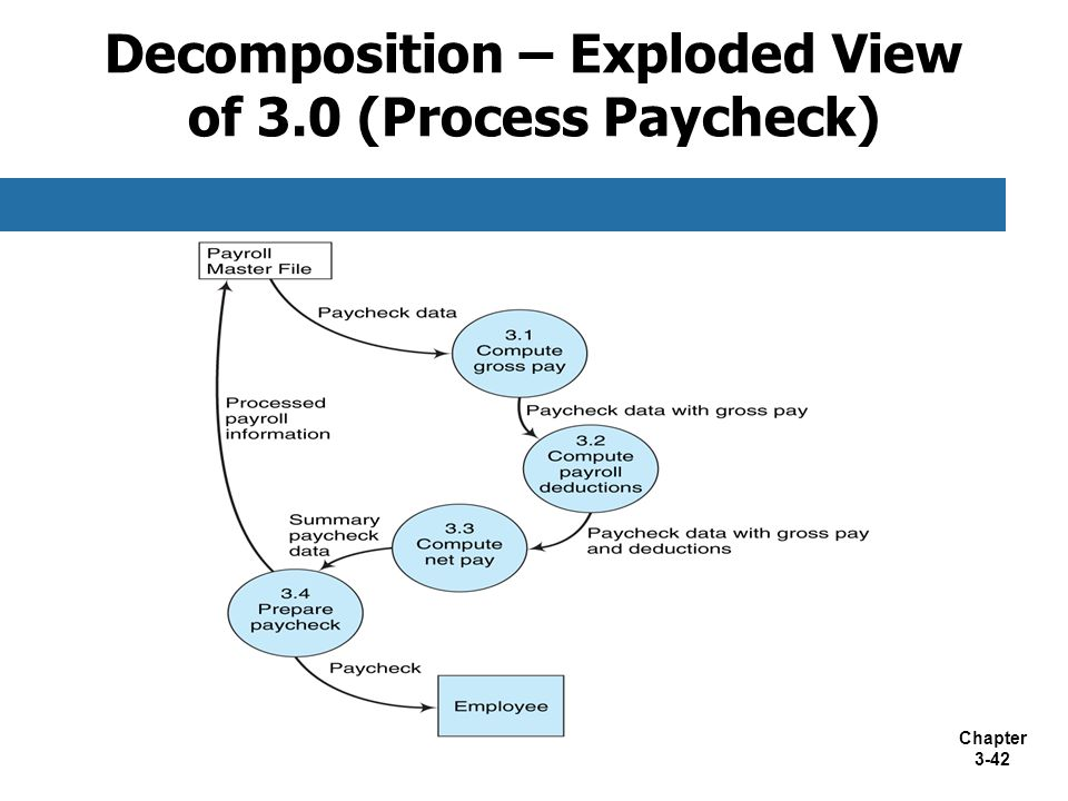 Chapter 3-42 Decomposition – Exploded View of 3.0 (Process Paycheck)