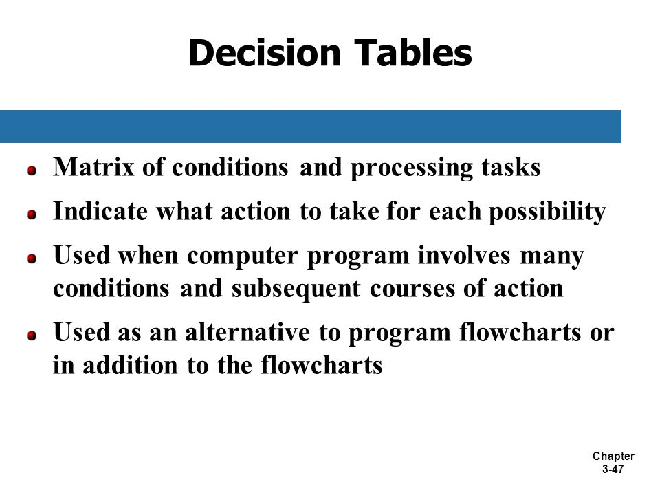 Chapter 3-47 Decision Tables Matrix of conditions and processing tasks Indicate what action to take for each possibility Used when computer program in