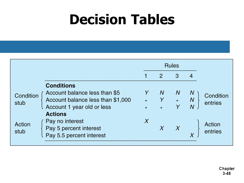 Chapter 3-48 Decision Tables
