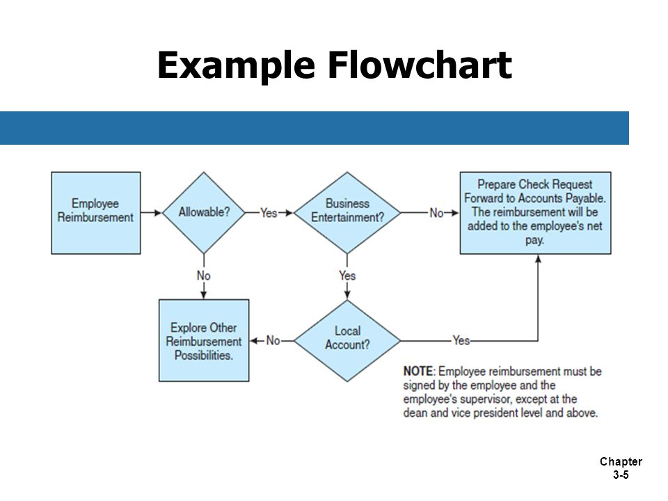 Chapter 3-5 Example Flowchart