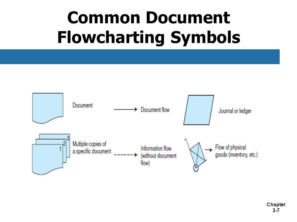 Chapter 3-7 Common Document Flowcharting Symbols