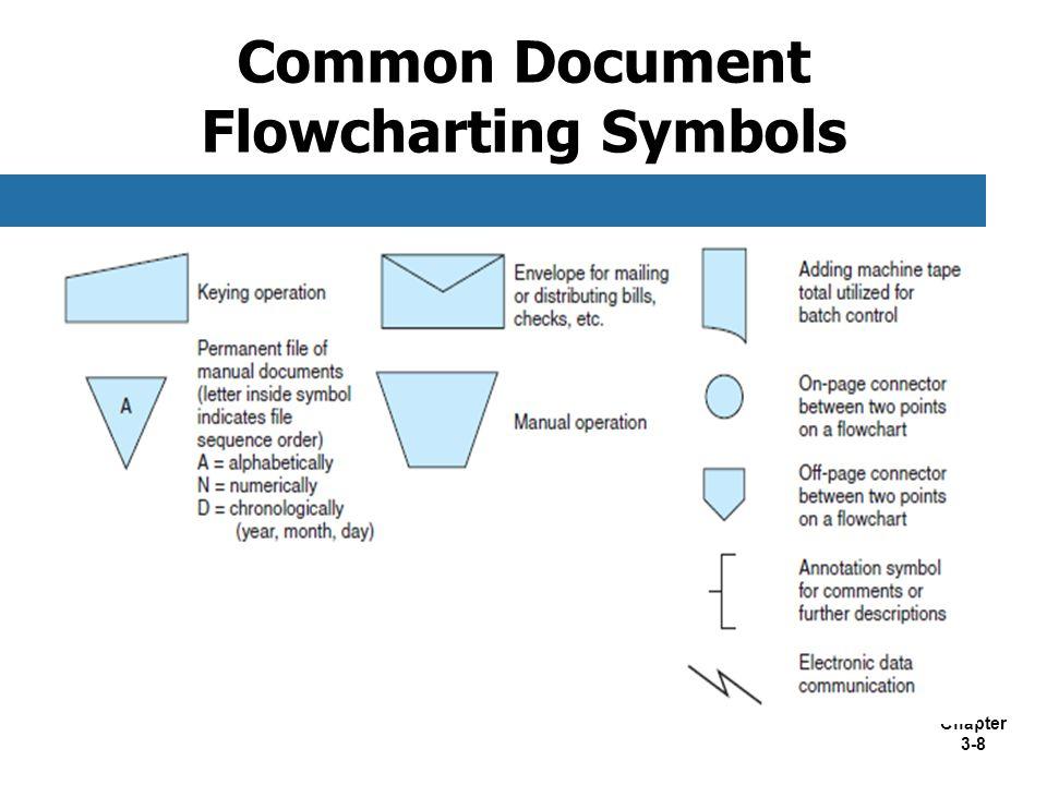 Chapter 3-8 Common Document Flowcharting Symbols
