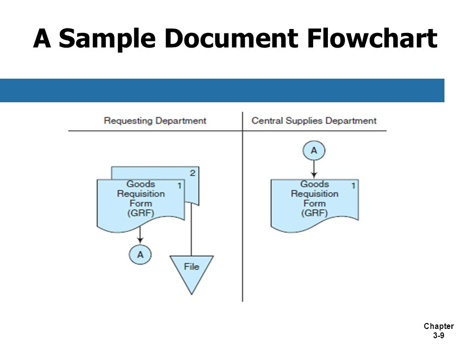 Chapter 3-9 A Sample Document Flowchart