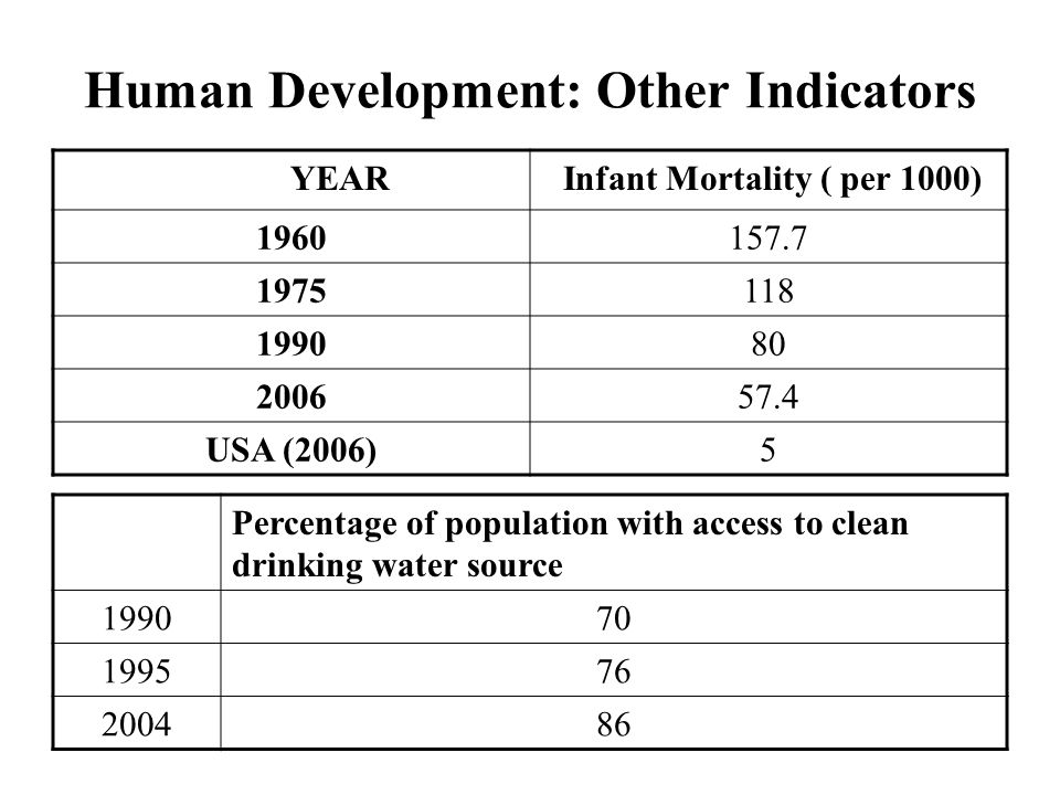 Human Development: Other Indicators YEAR Infant Mortality ( per 1000) 1960157.7 1975118 199080 200657.4 USA (2006)5 Percentage of population with access to clean drinking water source 199070 199576 200486