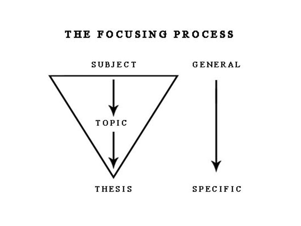 Formulating a Thesis Thesis = the ultimate goal of the focusing process Main point Theme Position Central idea Perspective Hypothesis Argument Claim Conclusion