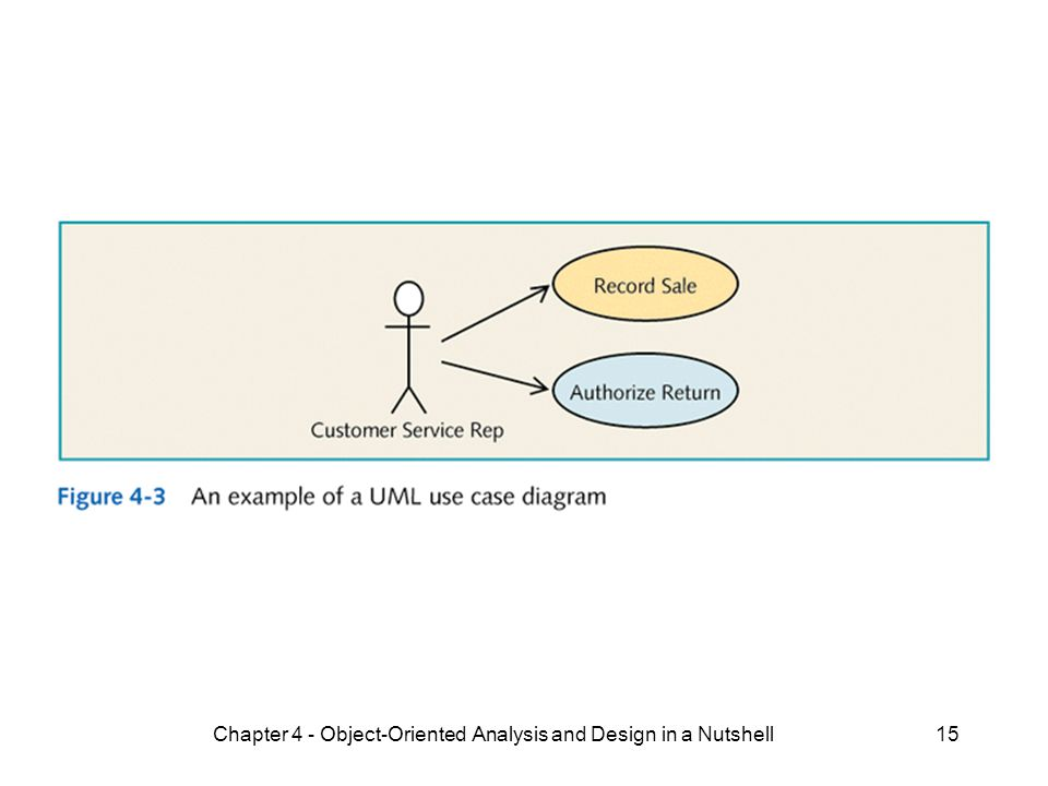 Chapter 4 - Object-Oriented Analysis and Design in a Nutshell15