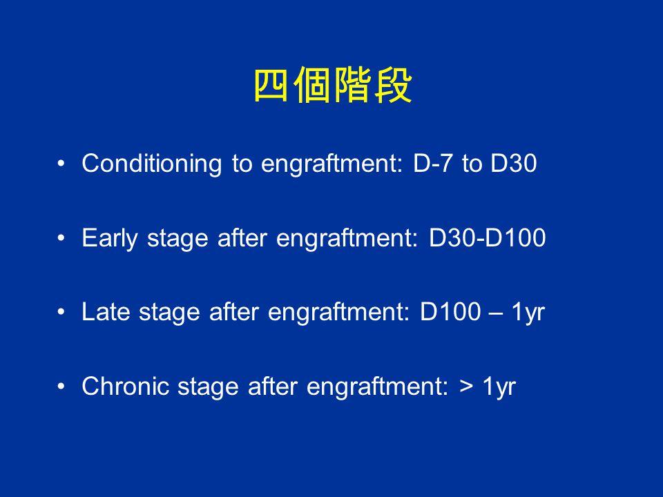 四個階段 Conditioning to engraftment: D-7 to D30 Early stage after engraftment: D30-D100 Late stage after engraftment: D100 – 1yr Chronic stage after engr