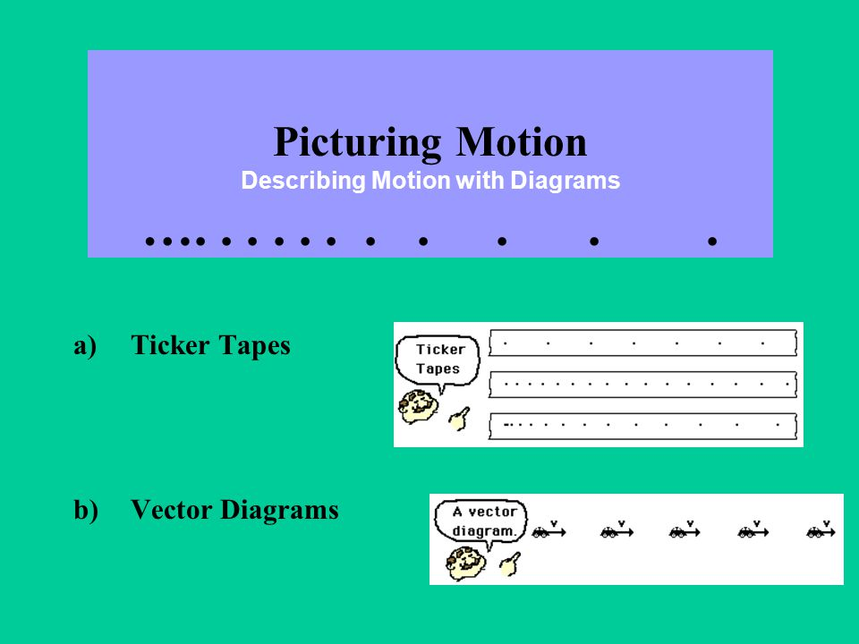 Picturing Motion Describing Motion with Diagrams …........... a)Ticker Tapes b)Vector Diagrams