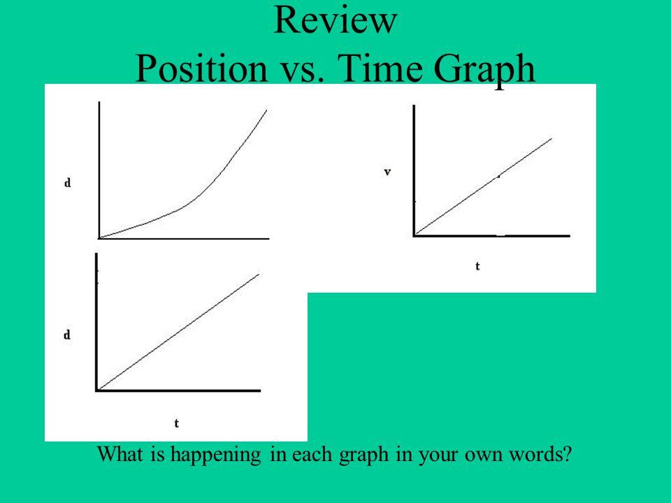 Uniform Motion Position vs.Time Graph Velocity vs.
