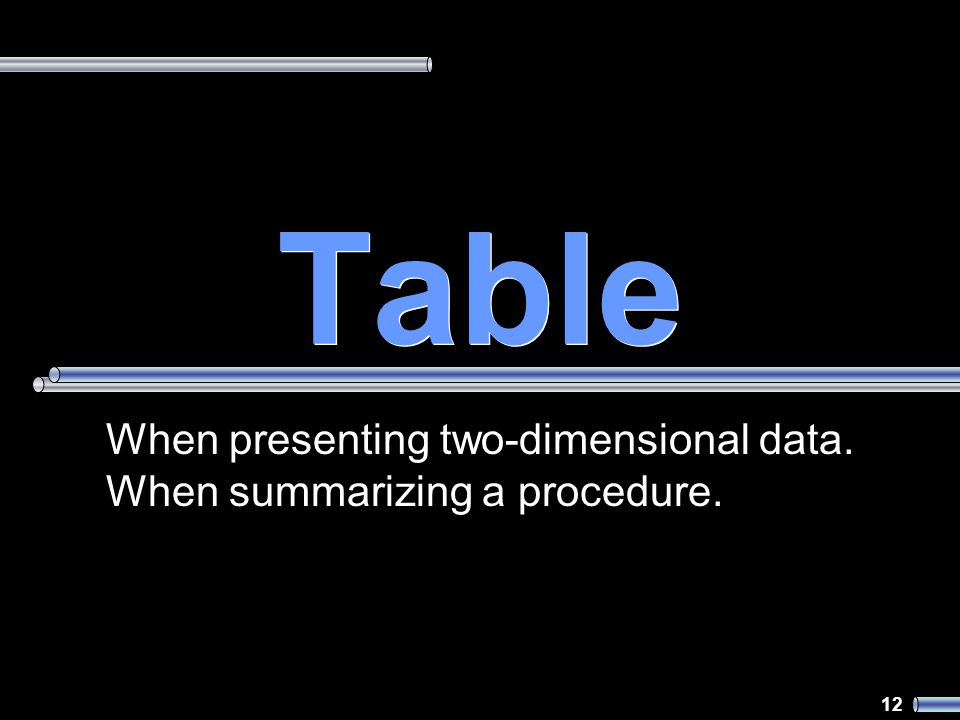 12 Table When presenting two-dimensional data. When summarizing a procedure.