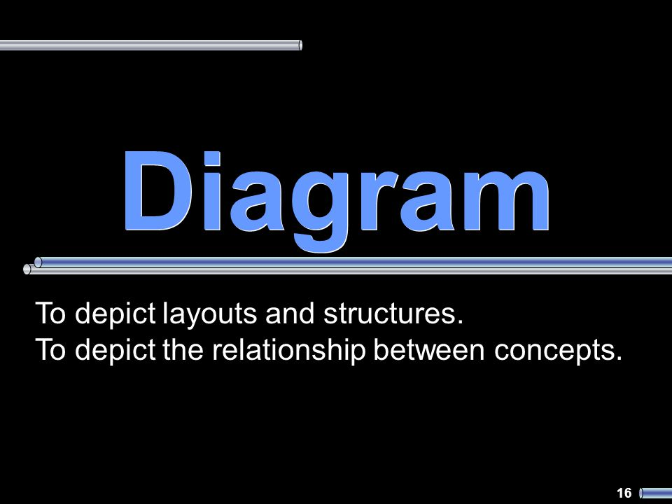16 Diagram To depict layouts and structures. To depict the relationship between concepts.