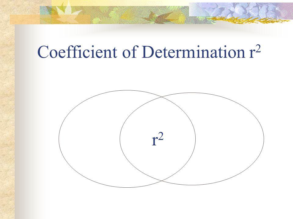 Coefficient of Determination r 2 r2r2