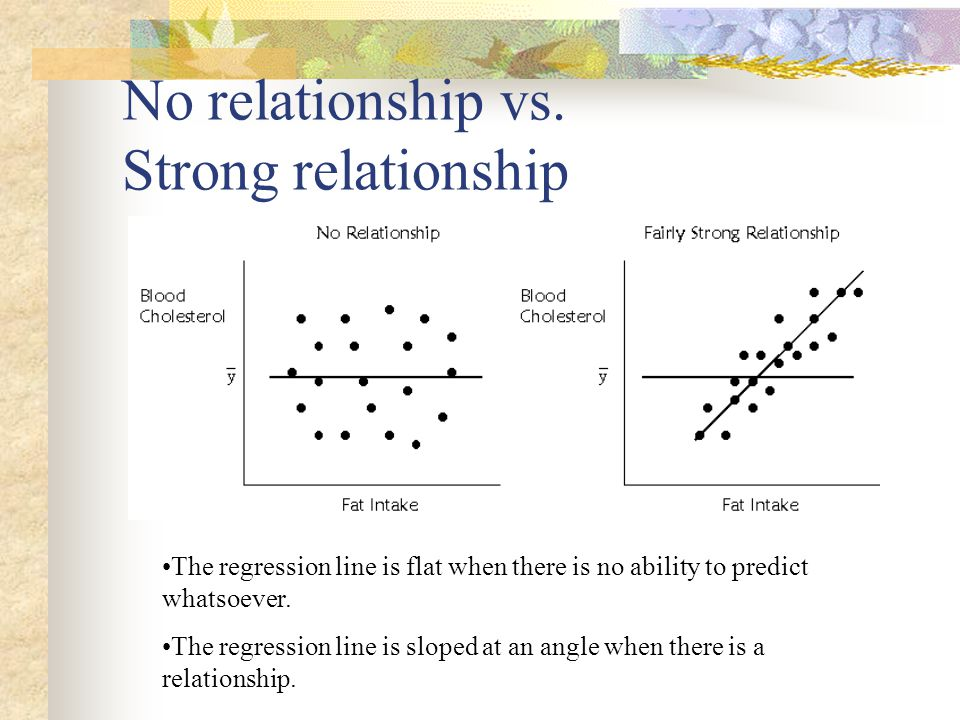 No relationship vs. Strong relationship The regression line is flat when there is no ability to predict whatsoever. The regression line is sloped at a