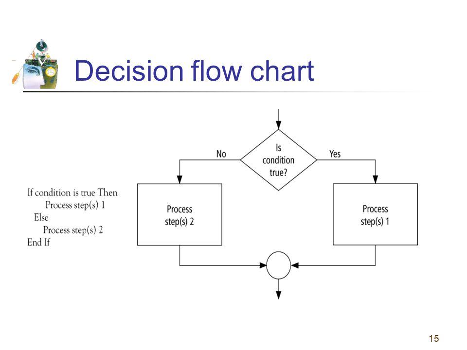 15 Decision flow chart