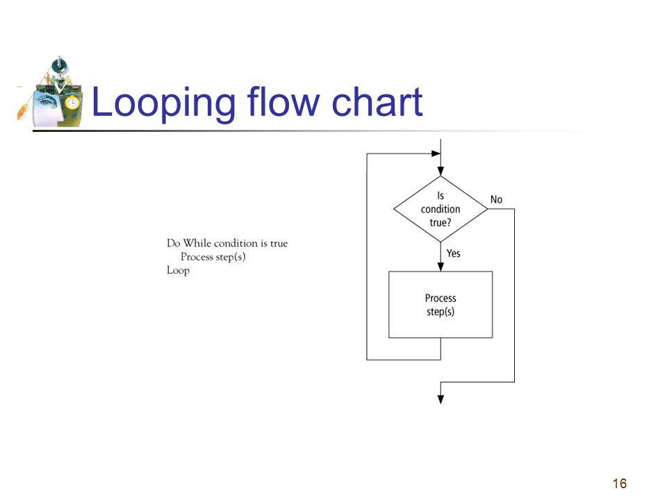 16 Looping flow chart