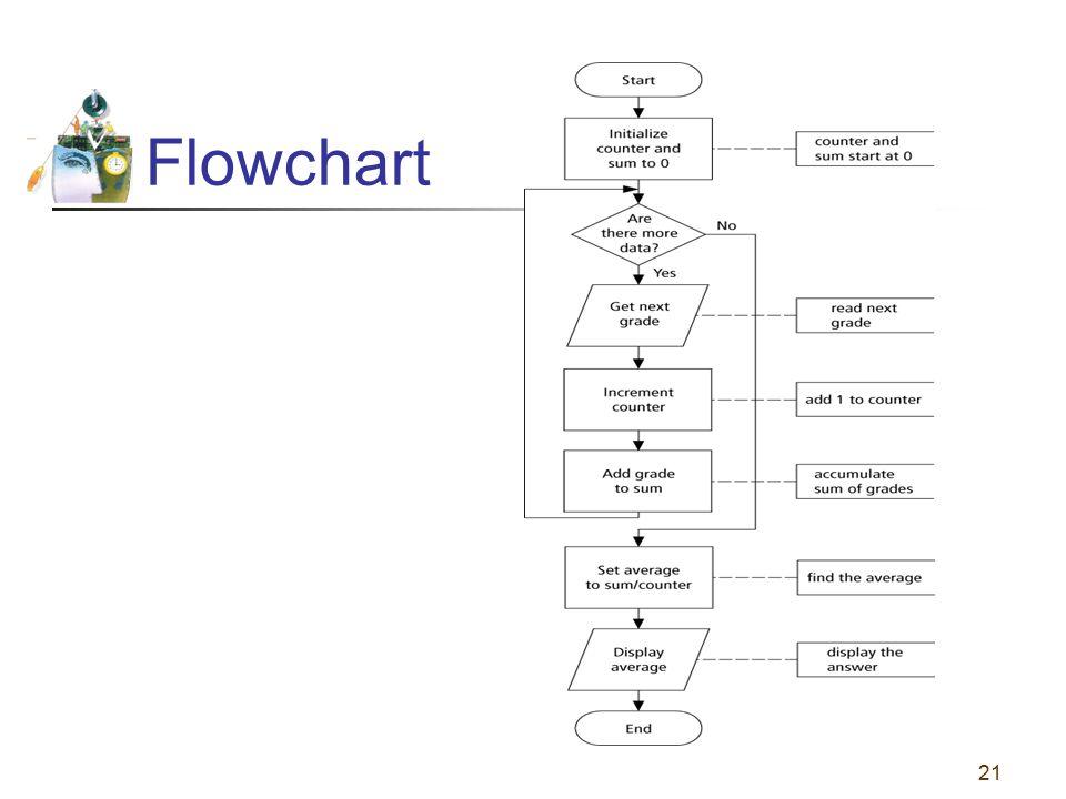 21 Flowchart